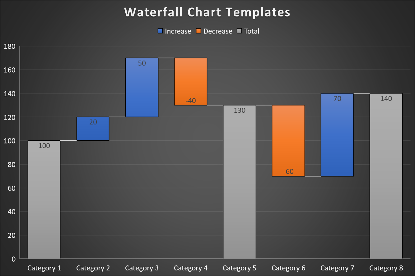Waterfall Chart Templates (Excel and PowerPoint)