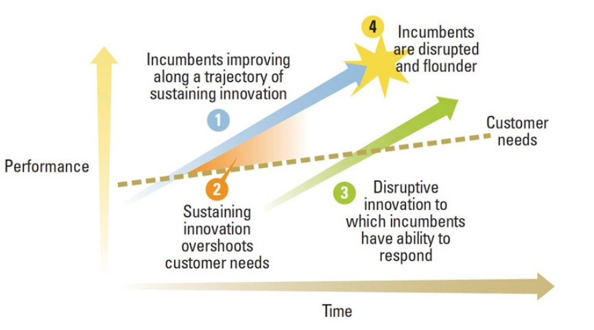 Disruptive Innovation Framework - Christensen