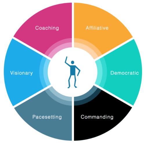 Leadership Styles - Daniel Goleman