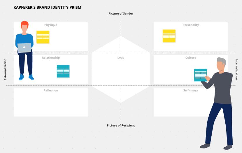 The Brand Identity Prism