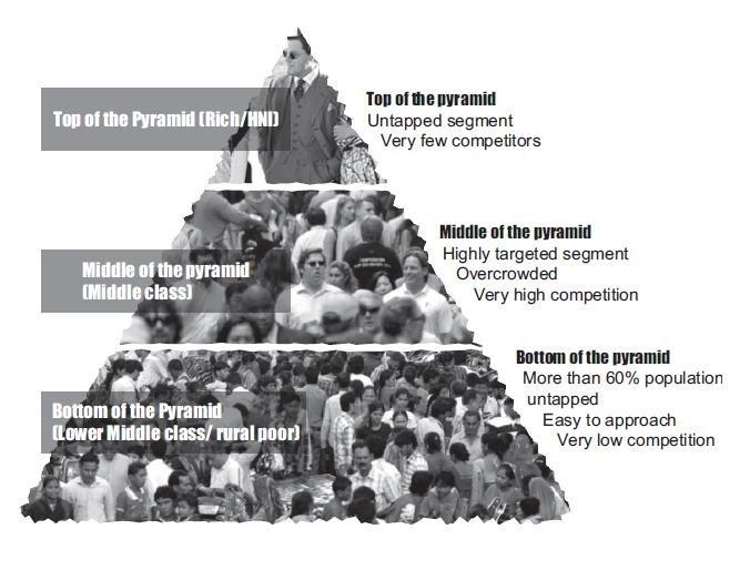 bottom of the pyramid - CK prahalad